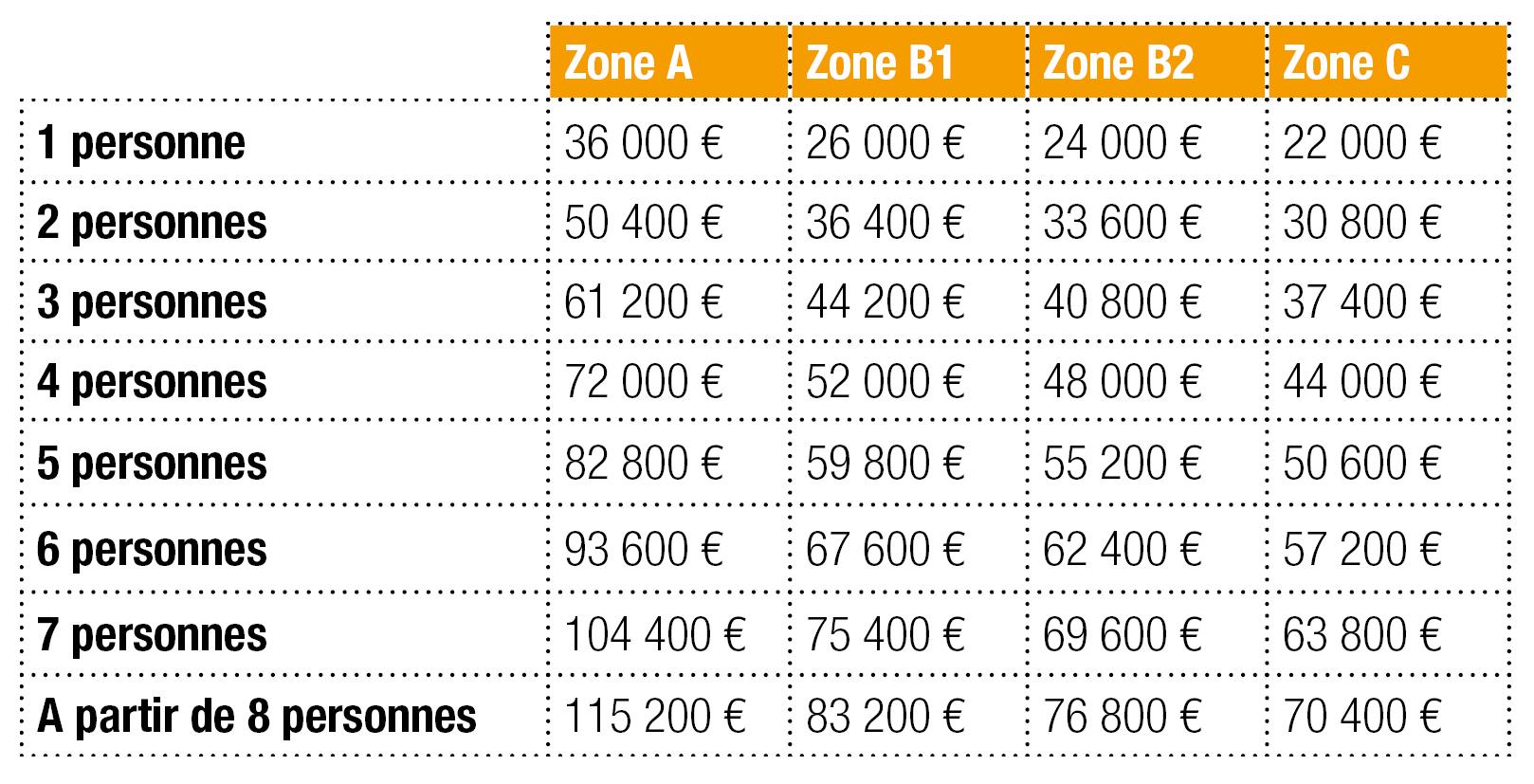Le tableau des ressources du prêt à taux zéro