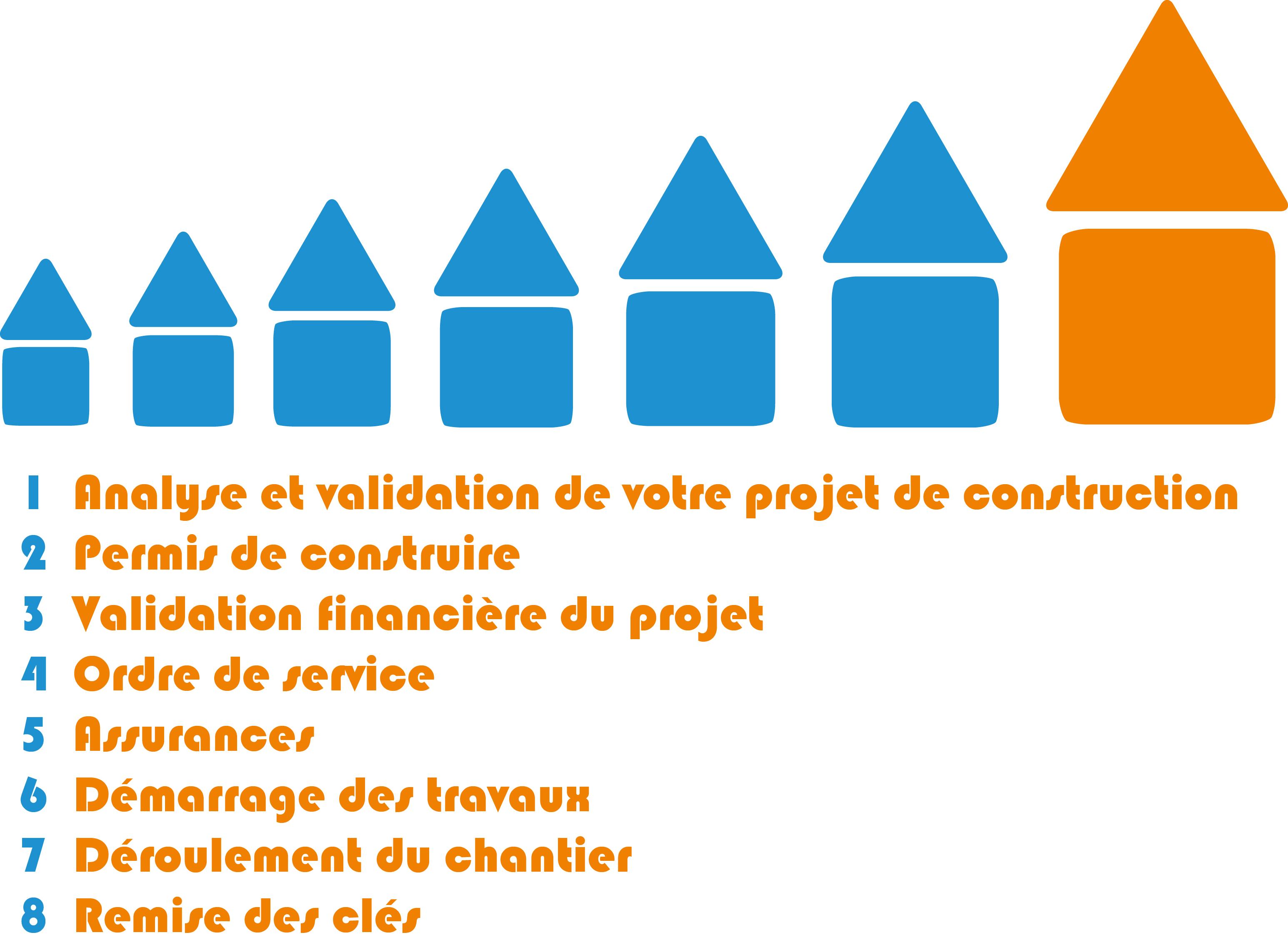Les tapes de votre projet de construction de maison top duo - Les differentes etapes de construction d une maison ...